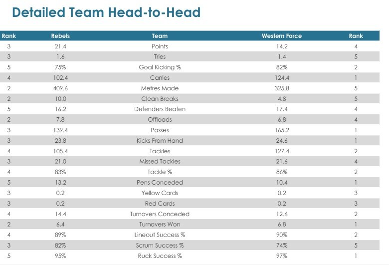 Super Rugby AU, Round Eight - Teams and Predictions